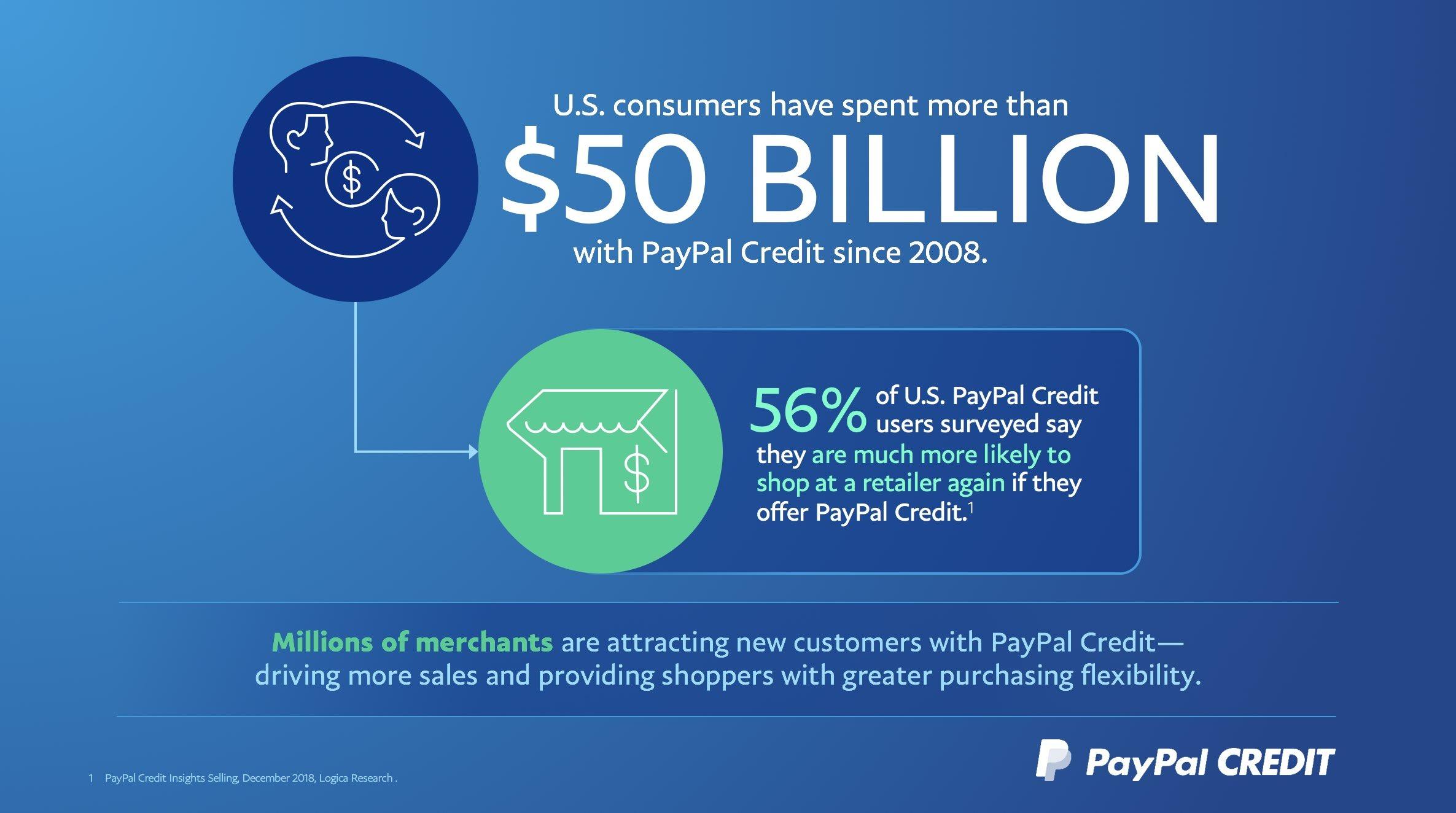 PayPal credit transaction volume reached $50 billion | PaySpace Magazine