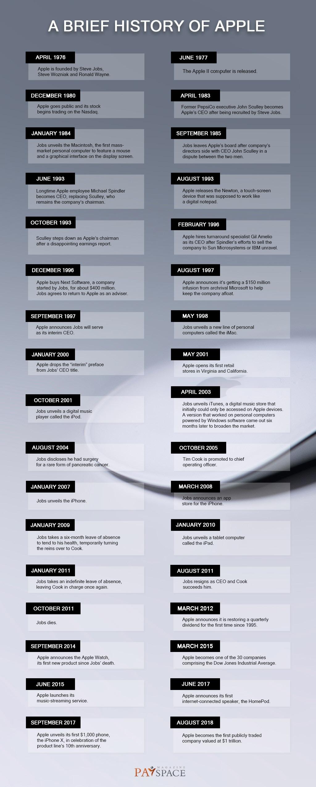 Apple's birthday: history & best achievements | PaySpace